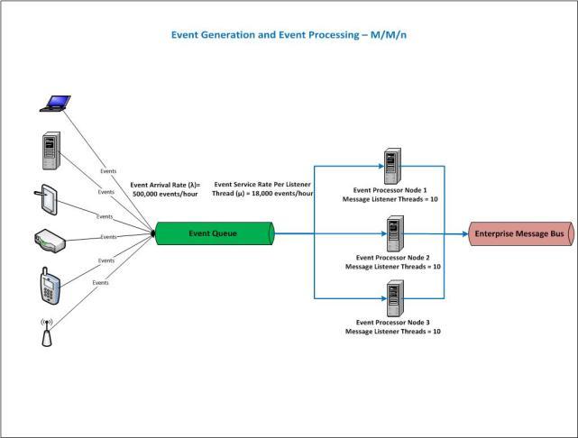 Simple Event Processor