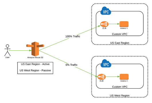 Failover Routing.png