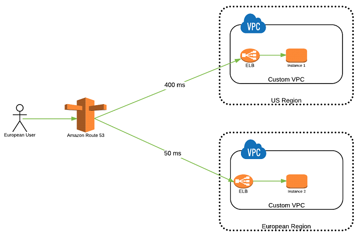 latency-routing-policy