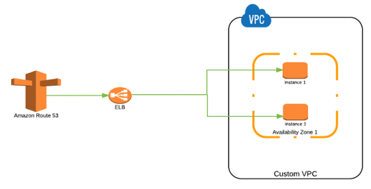 simple-routing-policy