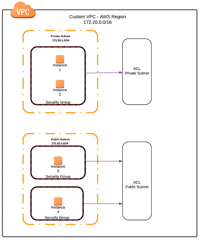 Aws Vpc Network Security