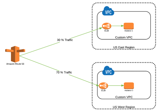 weighted-routing-policy