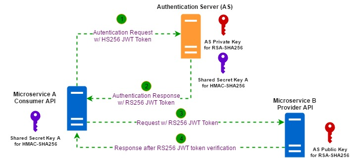 JWT – Token Based Authentication
