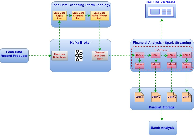 Financial Data Analysis – Kafka, Storm and Spark Streaming
